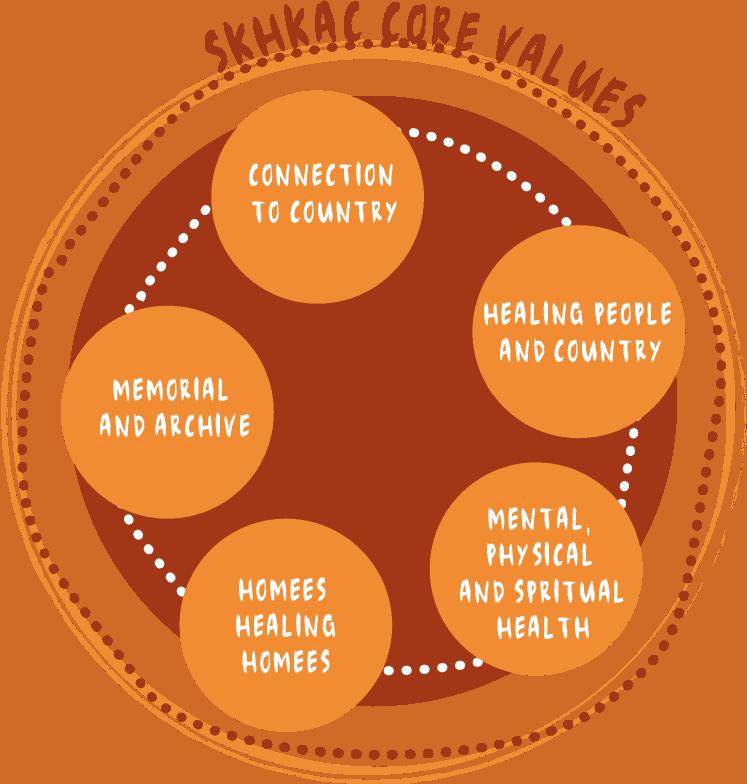 SKHKAC Core Values
